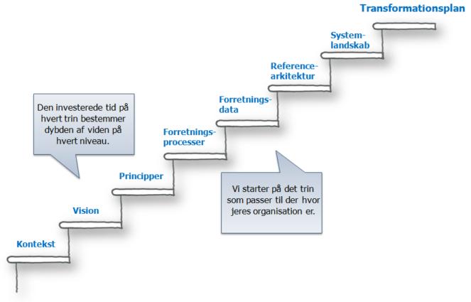 En række workshops i et pragmatisk EA forløb