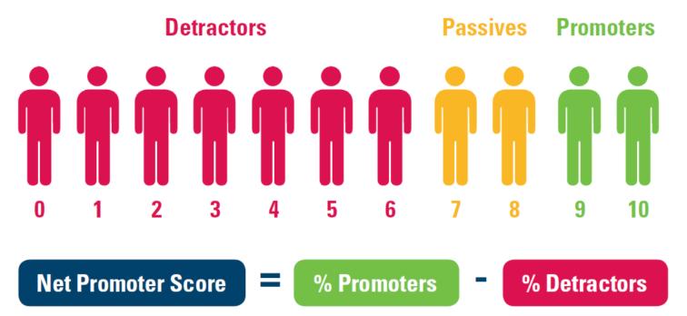 net promoter score fordeling