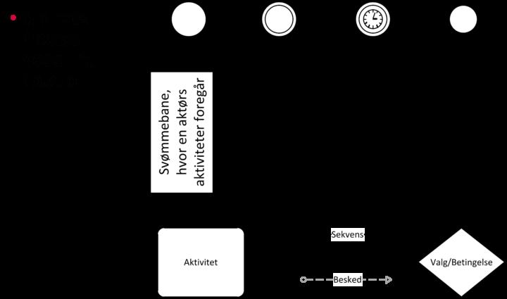 BPMN notation