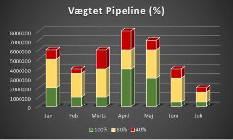 Søjlediagram opdelt i måneder