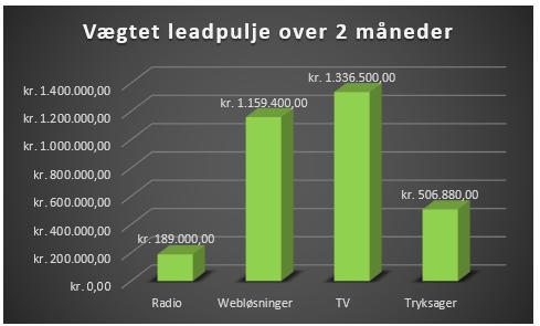 søjlediagram fordelt på medie