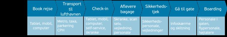 kunderejse og kontaktpunkter i lufthavn