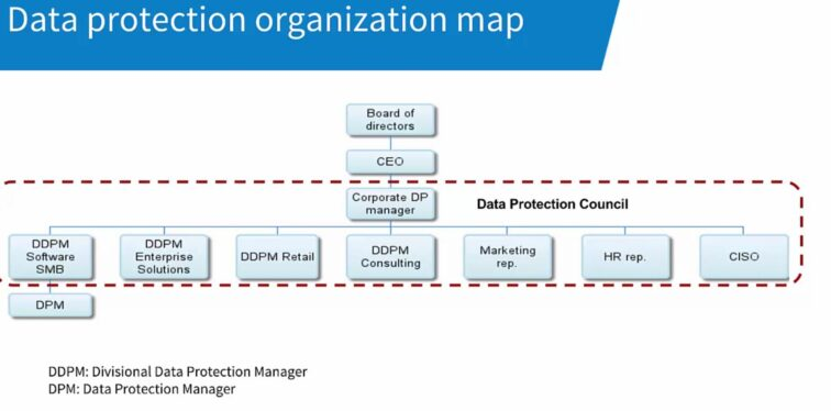 Vismas GDPR-organisation